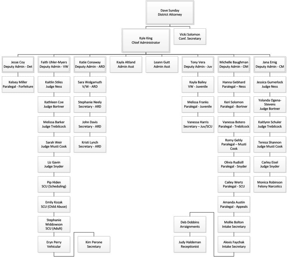 Administration Structure