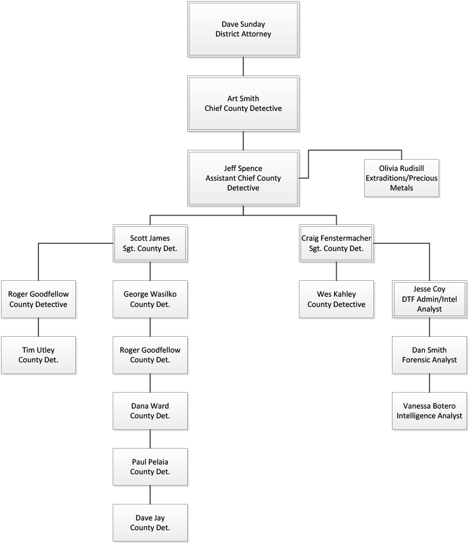 Detective Structure