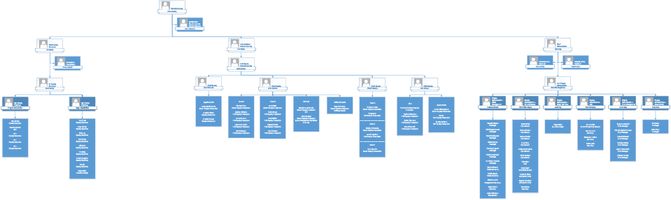 District Attorney's Office Organizational Chart